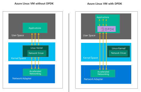 Block diagram showing Azure Linux VMs with and without Data Plane Development Kit (DPDK)