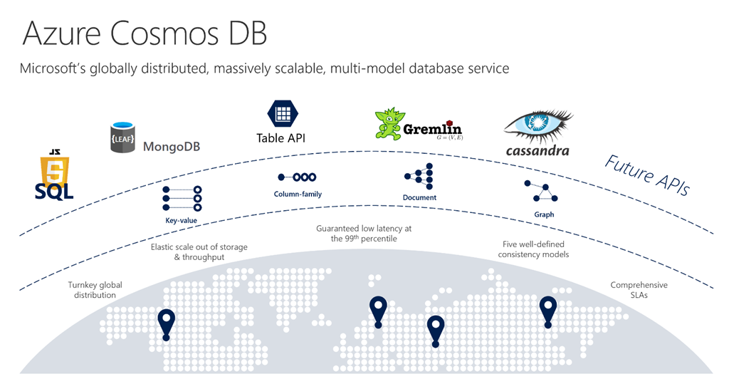 azure cosmos db  u2013 a polymorphic database for an expanding