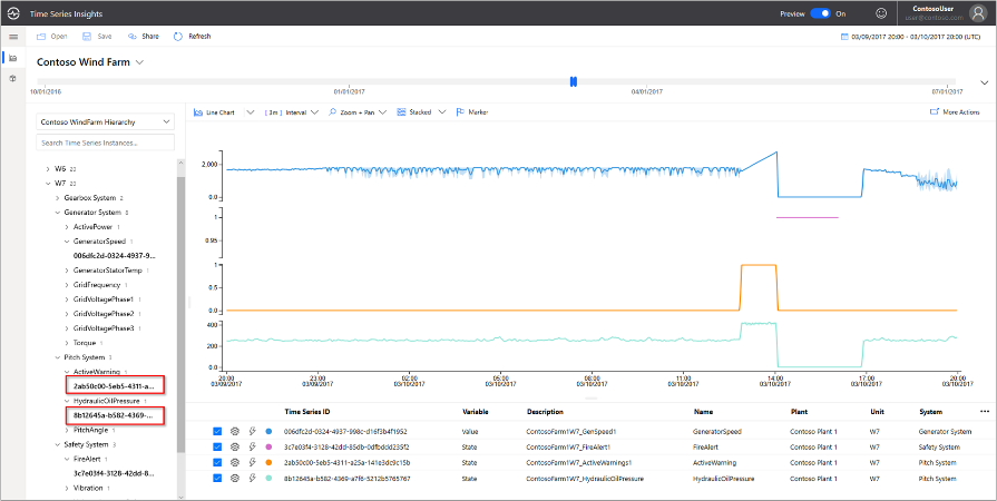 Azure Time Series Insights Gen2 supports one-million-time series instances (or tags) per environment with rich semantic modeling.