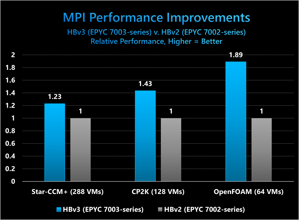 MPI Performance Improvements HBv3 (EPYC 7003-series) versus HBv2 (EPYC 7002-series