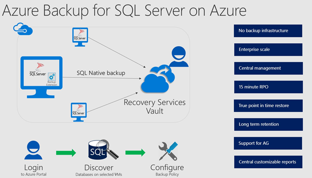 Azure Backup for SQL