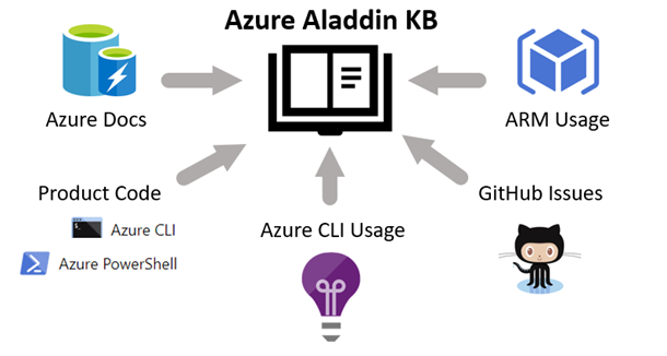 Diagram showing sources of information for Azure Aladdin KB, including Azure Docs, Product Code, Azure CLI Usage, GitHub Issues, and ARM Usage