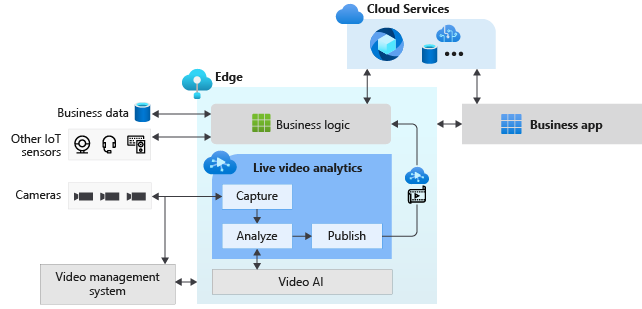 Implementation diagram for Live Video Analytics.