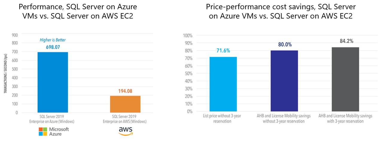 bar graphs comparing the prefromance and price differences between Azure and AWS.