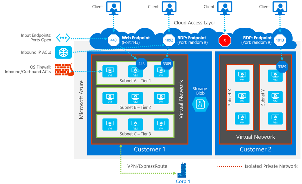 Azure Network Security | Blog | Microsoft Azure
