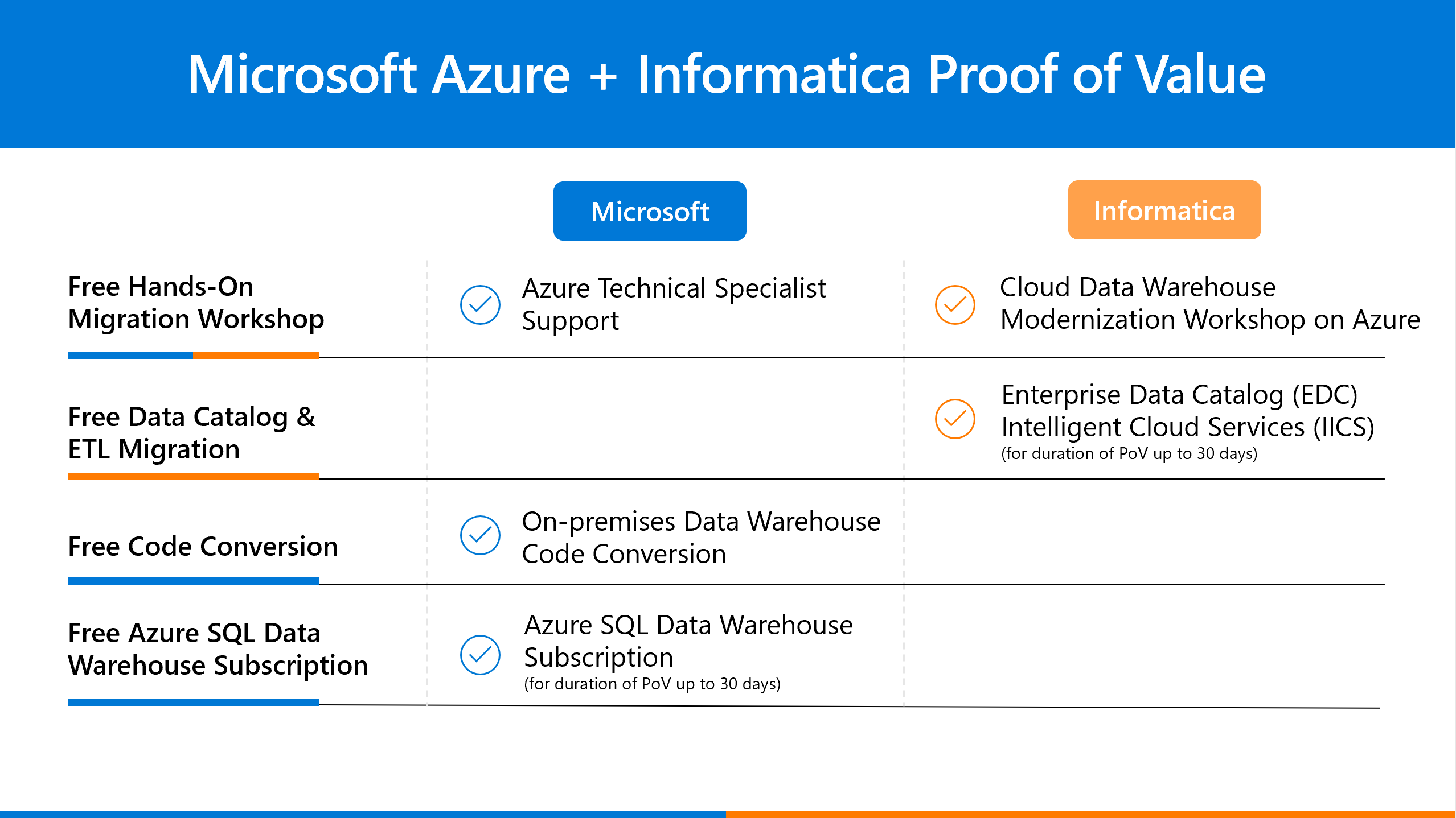 Image of table displaying Azure and Informatica proof of value