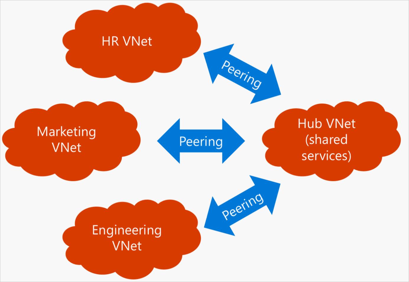 6.VNet-VNet-Peering-Hub&Spoke_thumb[2]