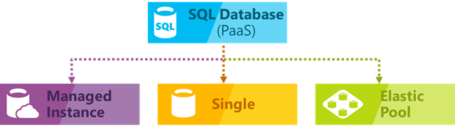 SQL database PaaS
