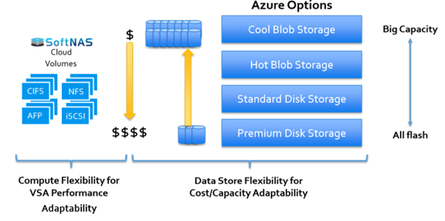 Azure Options