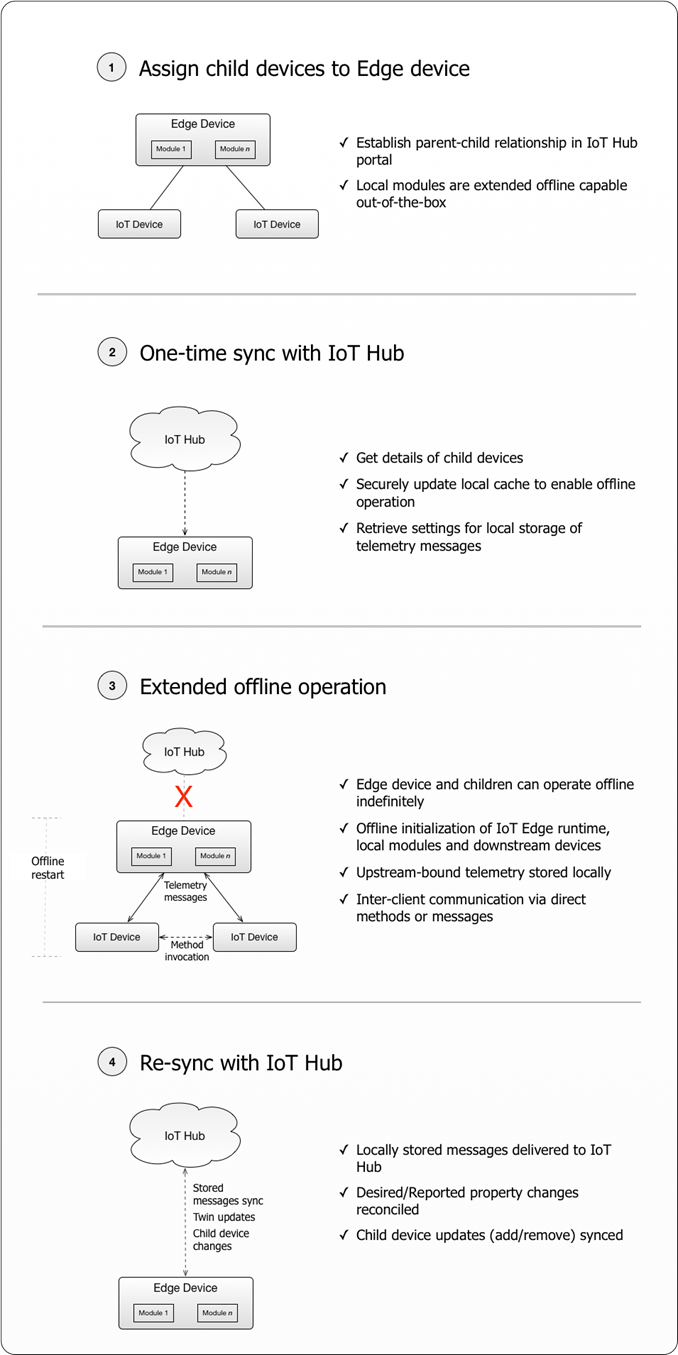 Extended offline operation with Azure IoT Edge
