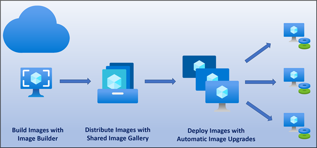Building and deploying application updates with custom images.