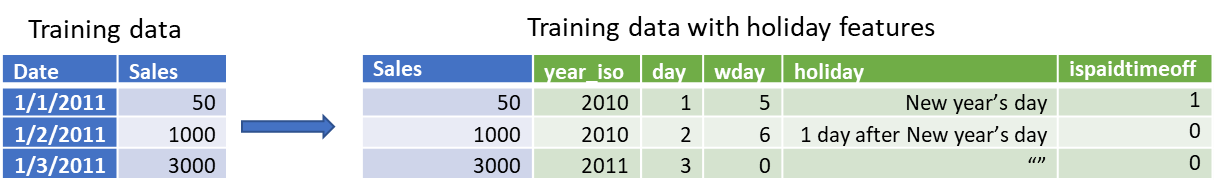 左側のトレーニング データには祝日の特徴量が適用されておらず、右側の表には適用されている