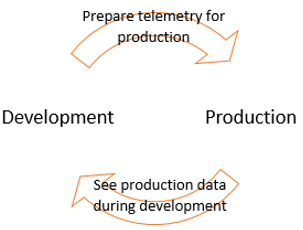 developmentcycle2