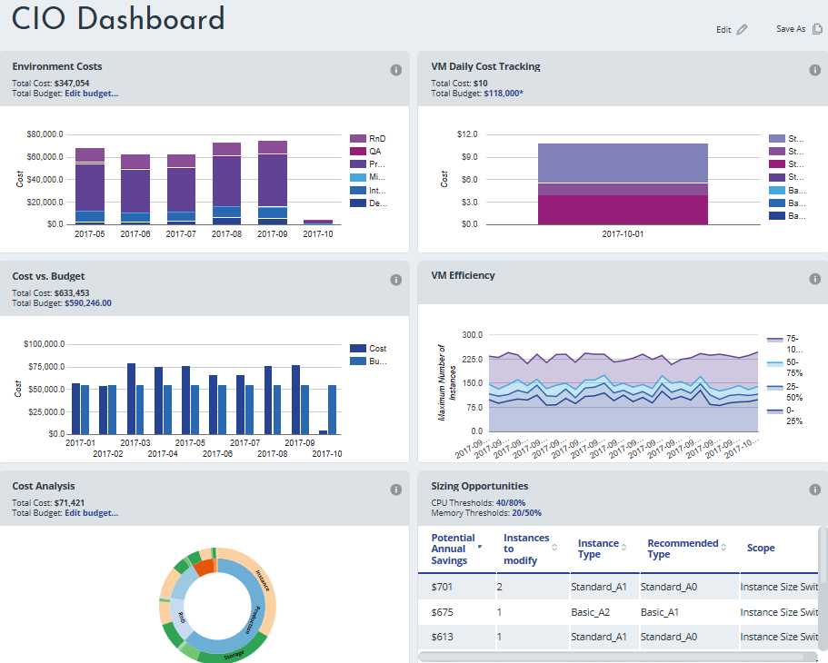 CIO dashboard screenshot v2