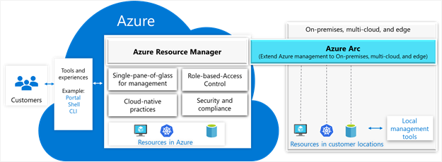 Azure Resource Manager and Azure Arc graphic