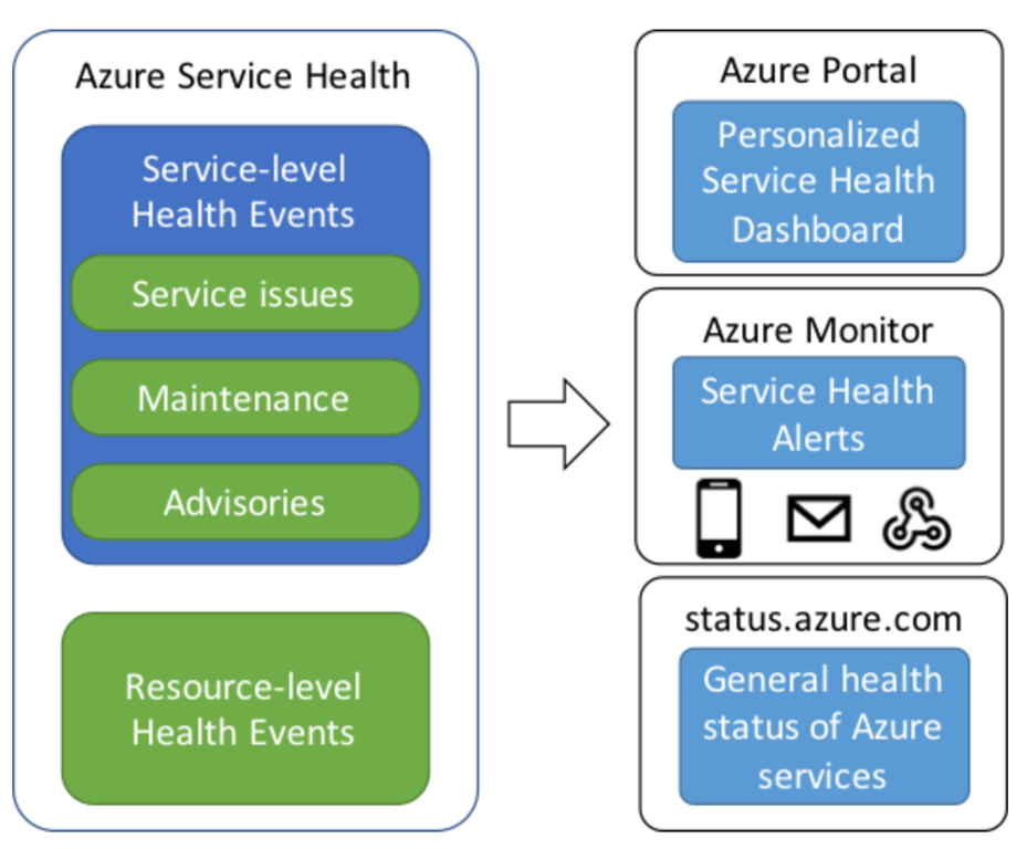 Monitor your Azure IoT solutions with Azure Monitor and