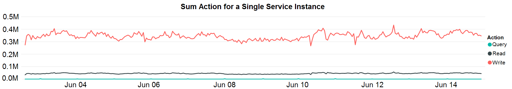 Graph showing sustained high throughout for the service's largest tenant