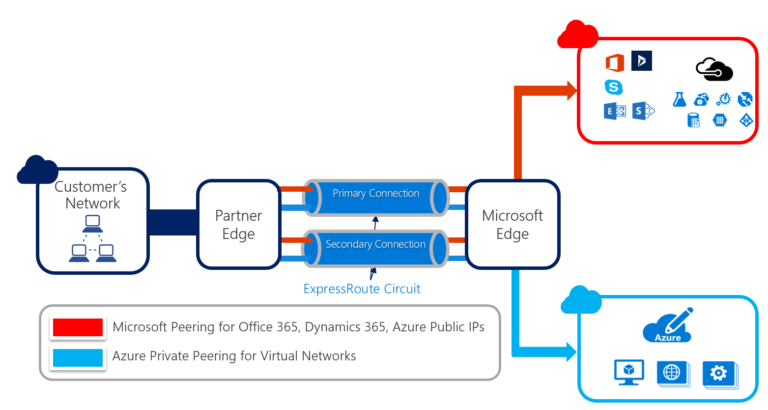 ExpressRoute with Microsoft peering and private peering
