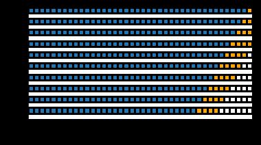 Rolling-Origin Cross Validation (ROCV) では、各分割のトレーニング ポイントが期間の最後に分散しており、検証中のデータ漏えいを排除できる