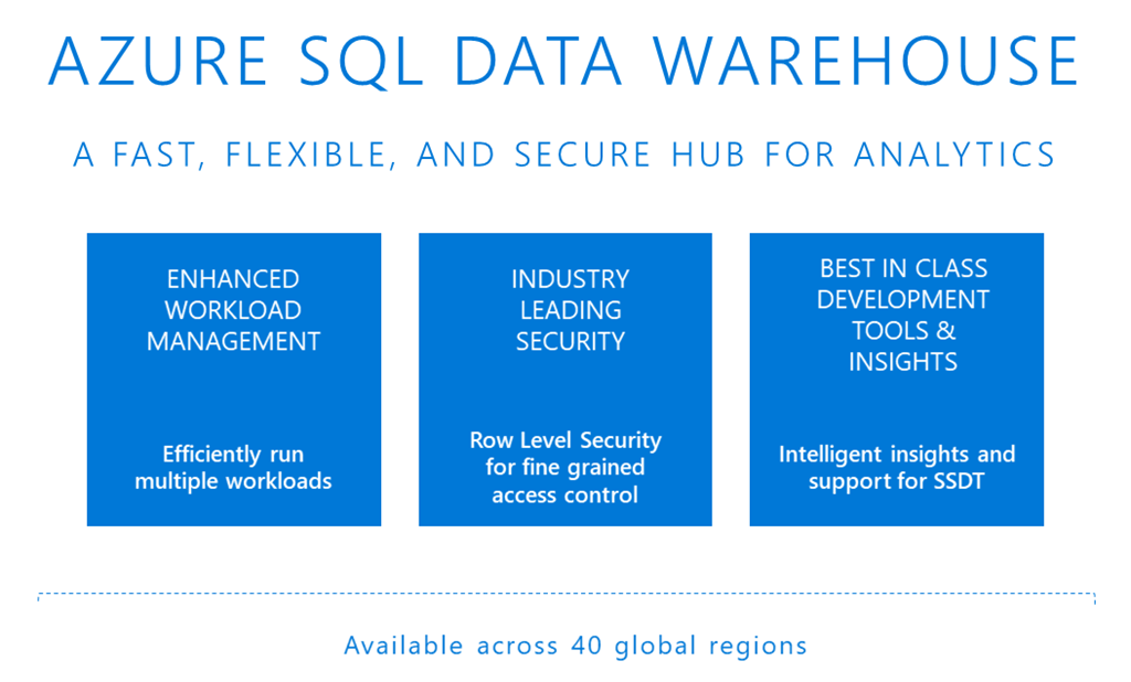 Illustration stating Azure SQL Data Warehouse is a fast, flexible, and secure hub for analytics.