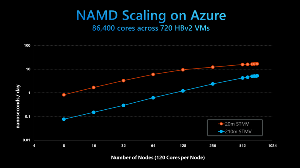 NAMD Speedup from 8 to 720 Azure HBv2 VMs, Tobacco Mosaic Virus model