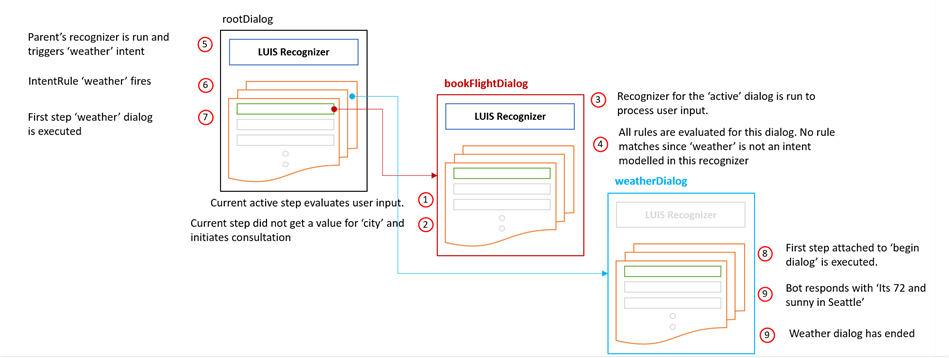 An image depicting the flow of adaptive dialogs and context switching from book flights to weather requests.