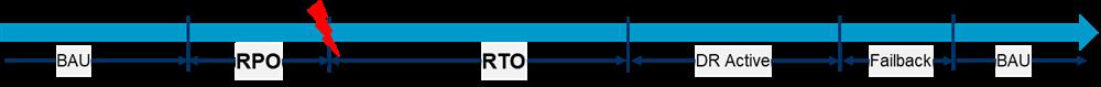 BAU シナリオでの RPO と RTO を示すタイムライン