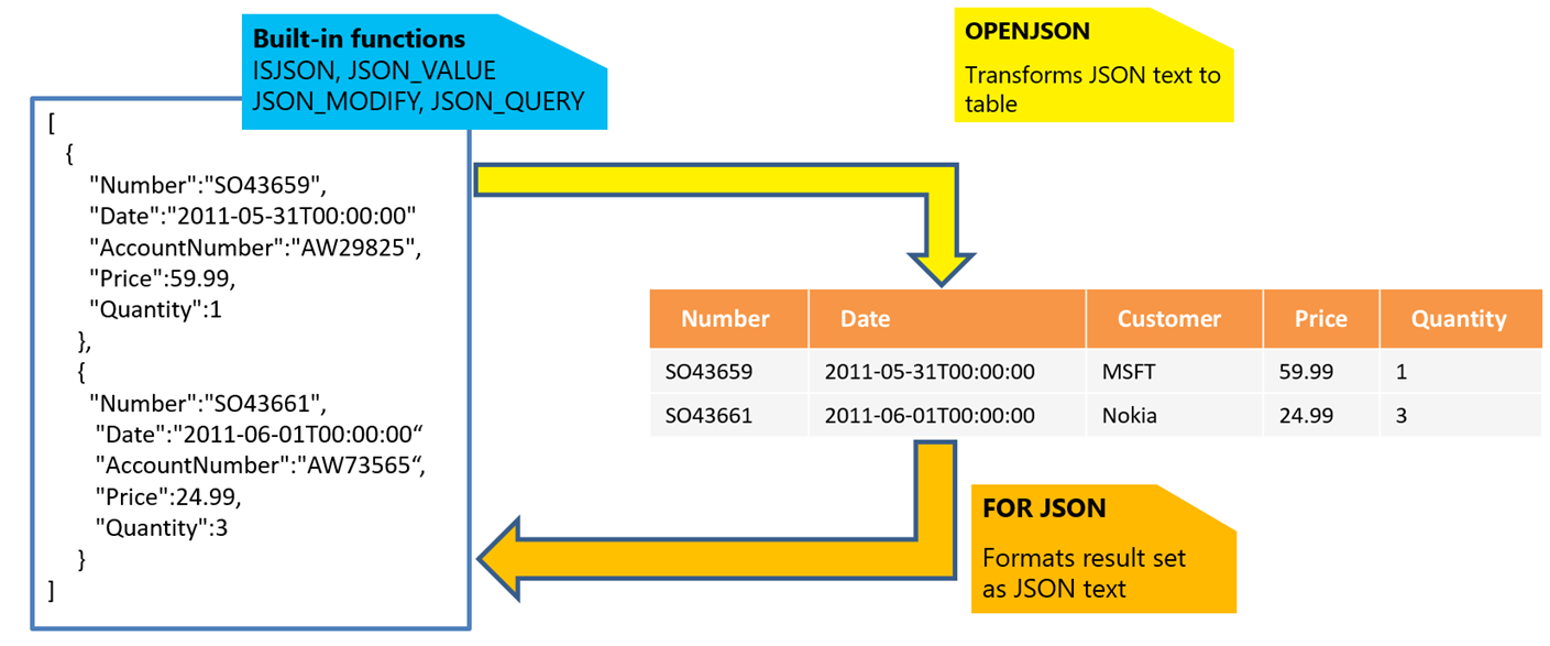 JSON-overview