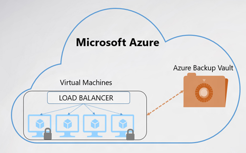 Azure Backup supports Load Balancer and CloudLink VMs