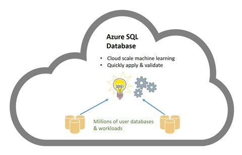 Self-tuning in Azure SQL Database