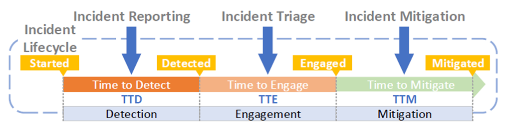 Incident management procedures including Time to Detect (TTD), Time to Engage (TTE), and Time to Mitigate (TTM).