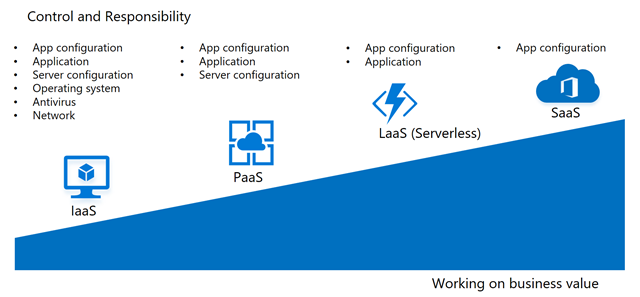 Illustration showing the tradeoffs in going from IaaS, to Paas, to LaaS, and SaaS.