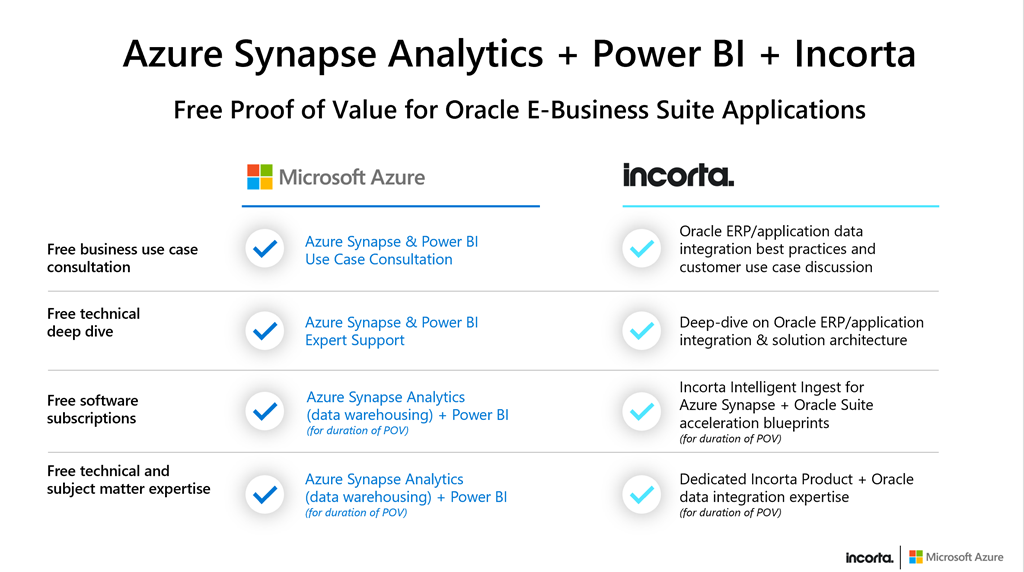 Features of the proof of value for Oracle E-Business Suite applications.