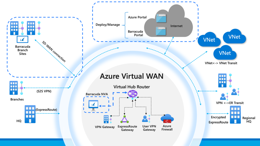 Overview diagram of full Virtual WAN architecture