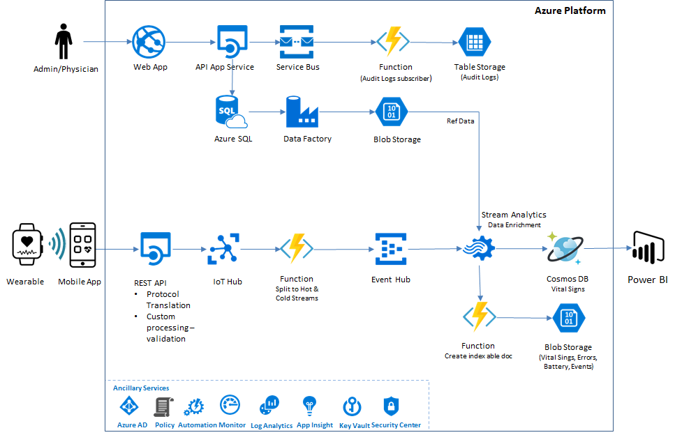 Diagram showing architecture of data flow in CitiusTech's solution using Azure Cosmos DB