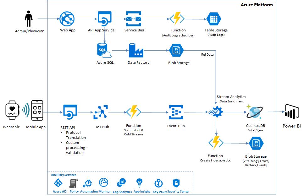 Azure Cosmos DB を使用した CitiusTech のソリューションのデータ フローのアーキテクチャ