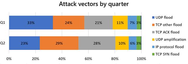 attack-vectors-by-quarter