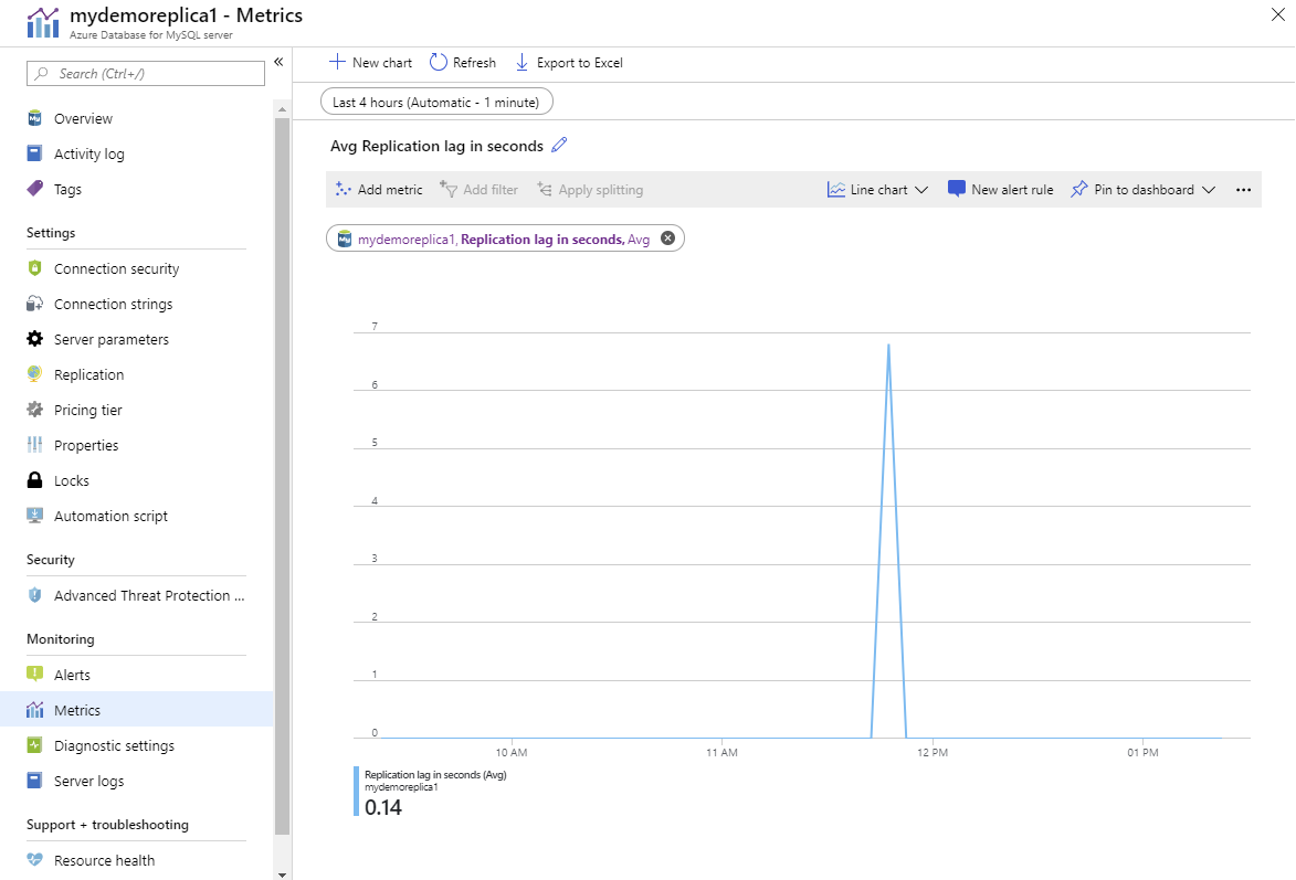Tracking replication with Azure Monitor