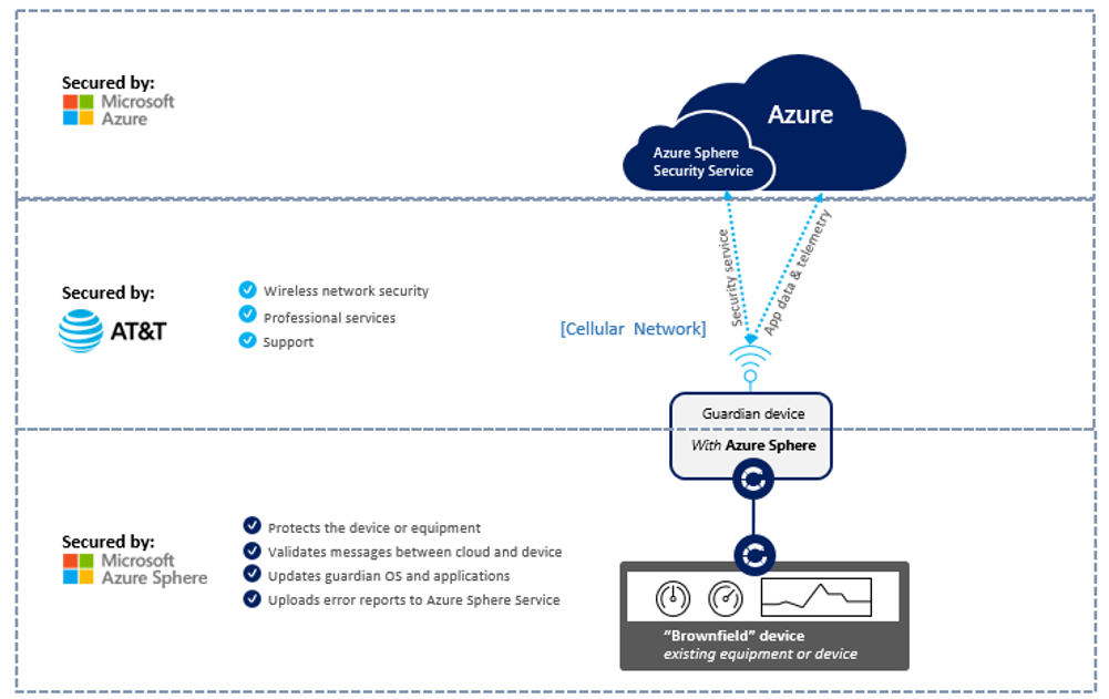 AT&T powered guardian device with Azure Sphere 1 v3