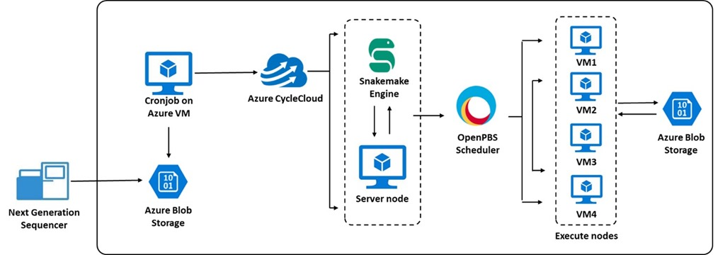 Reference architecture illustrating the solution used by Belfast Trust, using imported samples from Next Generation Sequencer and flowing through Azure CycleCloud, the Snakemake Engine, and the role of parallel VM executions