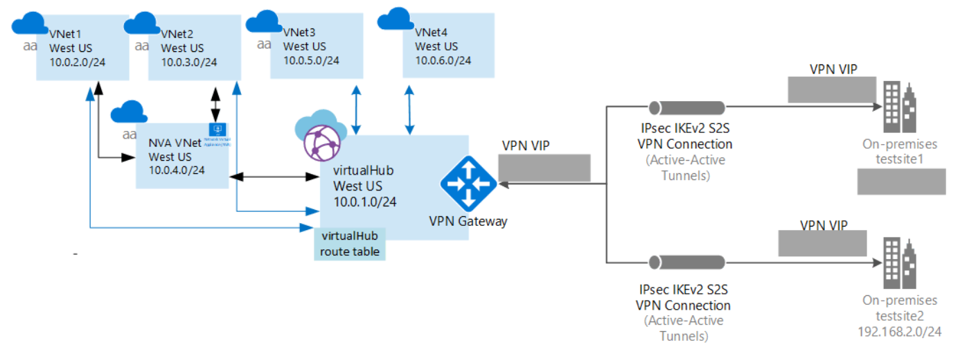 Flowchart example of NVA with Azure Virtual WAn