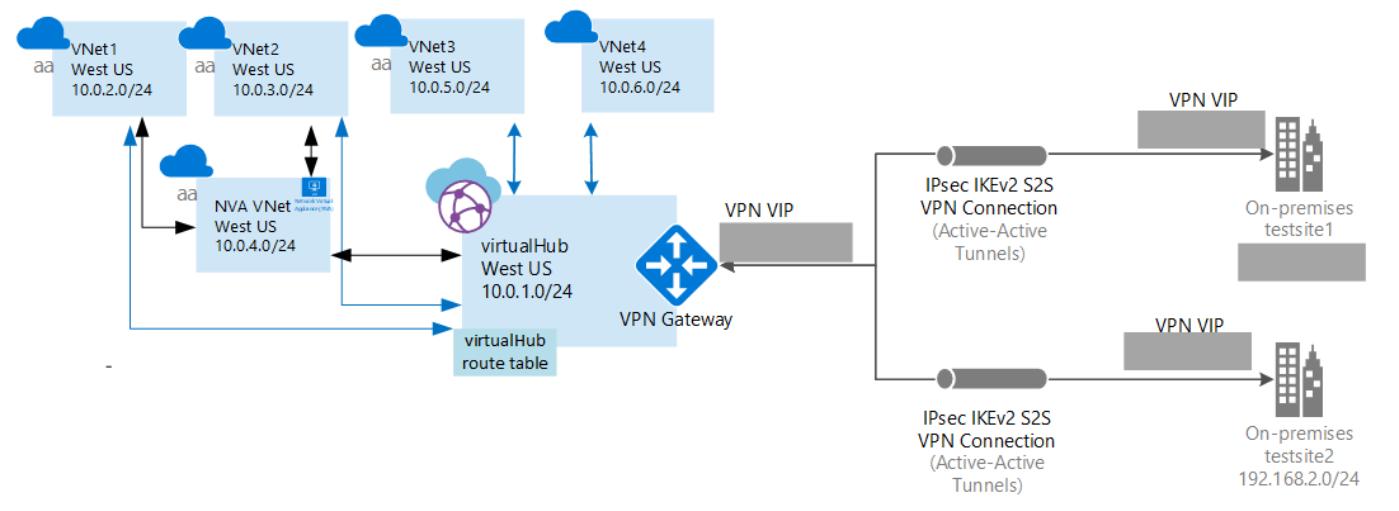 Azure Virtual WAN を使用した NVA のフローチャートの例
