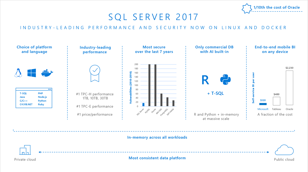 Announcing new azure vm images sql server 2017 on linux and windows you will find images for all editions available on windows server 2016 as well as on all linux distributions supported by maxwellsz