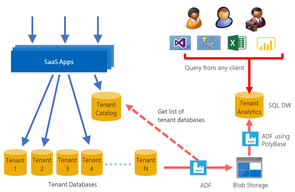 in this tutorial adf is used to orchestrate data movement from tenant databases into a sql data warehouse parameterized adf v2 preview pipelines are
