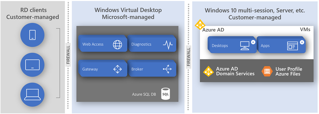 Windows Virtual Desktop high level architecture