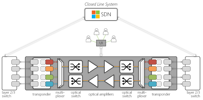 Closed Line System
