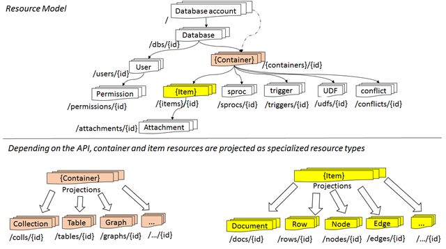 Cosmos DB - Resource Model and API projection