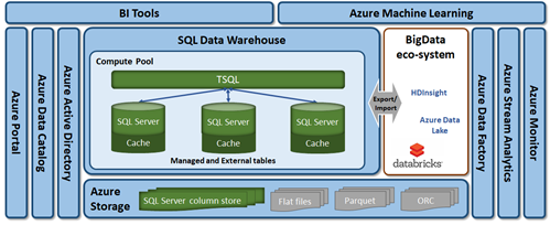 Azure SQL Data Warehouse is a critical piece of the big data pipeline.