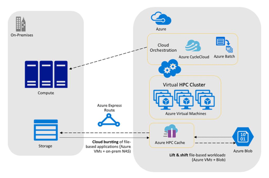 Pour les opérations exigeantes, Azure HPC Cache fournit un accès efficace aux données stockées localement ou dans Azure Blob, et peut être utilisé avec des technologies d'orchestration cloud pour la gestion.