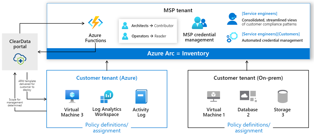 ClearDATA uses Azure Lighthouse, Azure ARC, and Azure Resource Manager to govern and deliver managed services across all of their customers.